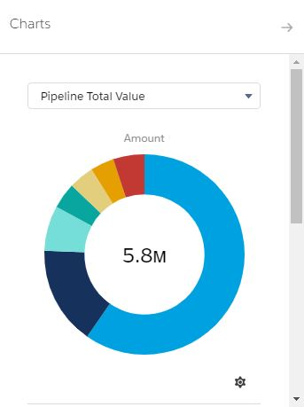 Pipeline Total Value